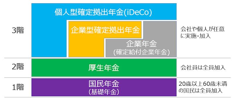 年金制度は3階建て、確定拠出年金は3階部分