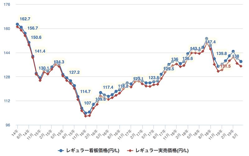レギュラー看板価格(引用:e燃費)