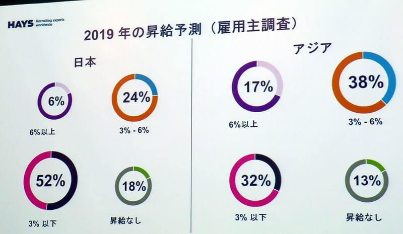2019年の昇給予測(雇用主調査)