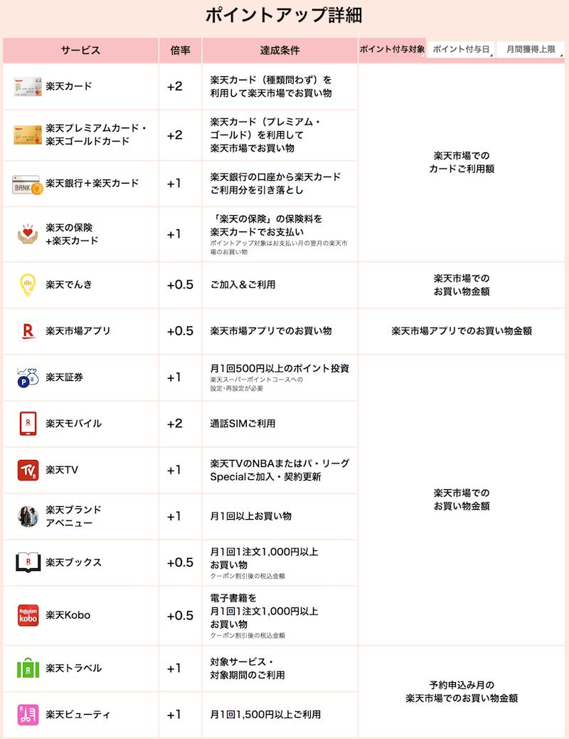 楽天スーパーポイントアッププログラム詳細