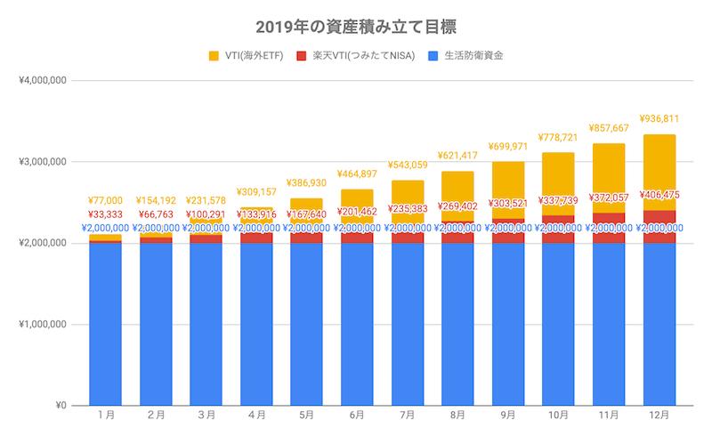 2019年の資産積み立て目標