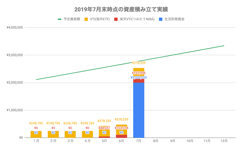 2019年7月末時点の資産積み立て実績