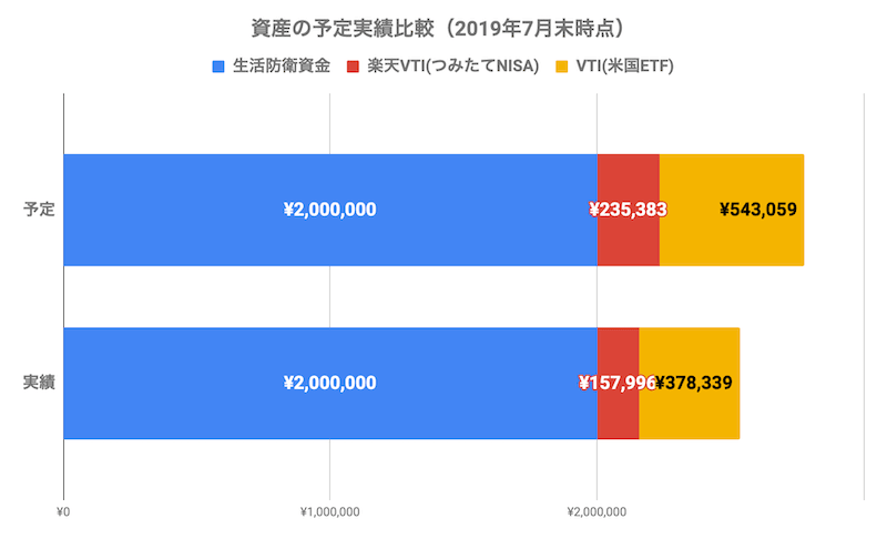 資産の予定実績比較(2019年7月末時点)