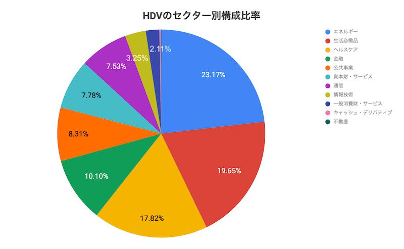 HDVのセクター別構成比