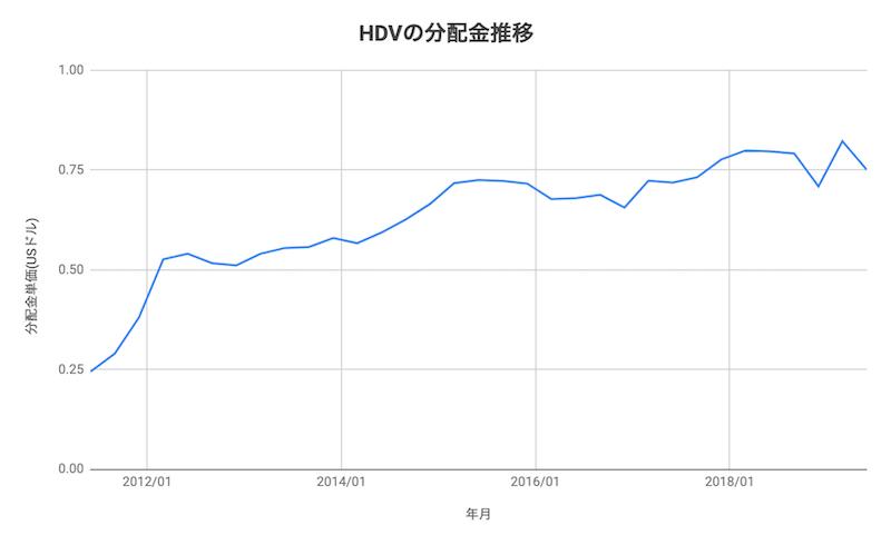 HDVの分配金推移