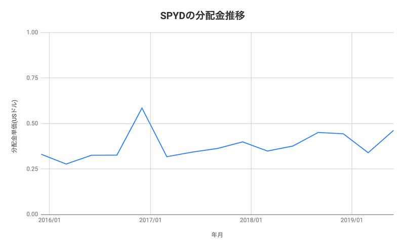 SPYDの分配金推移