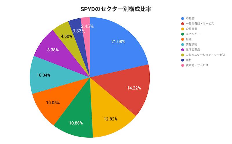 SPYDのセクター別構成比率