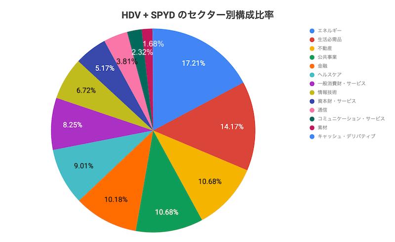 HDV+SPYDのセクター別構成比率