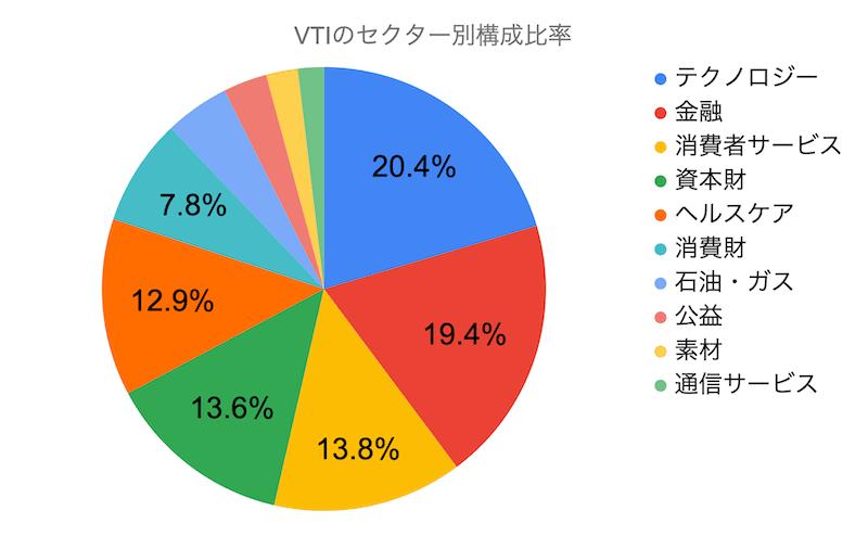 VTIのセクター別構成比率