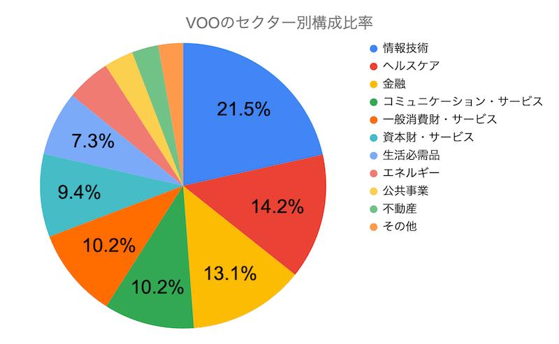 VOOのセクター別構成比率