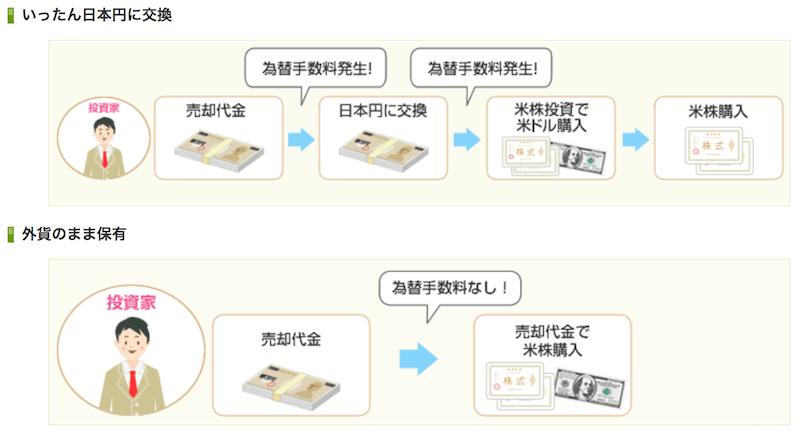 外国株再投資における円貨決済と外貨決済の違い