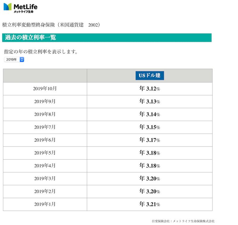 2019年のドルスマートの積立利率の推移