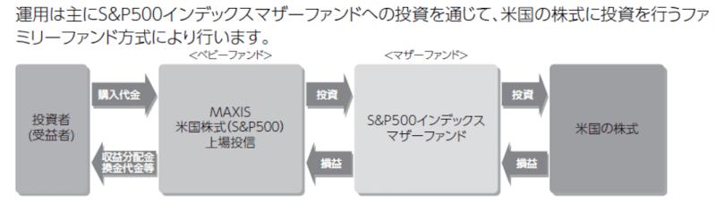 MAXIS米国株式(S&P500)上場投信のファンドの仕組み