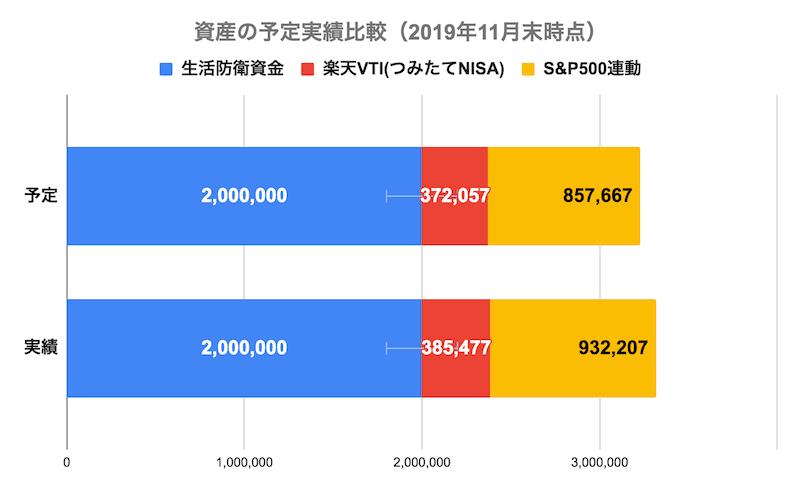 資産の予定実績比較(2019年11月末時点)