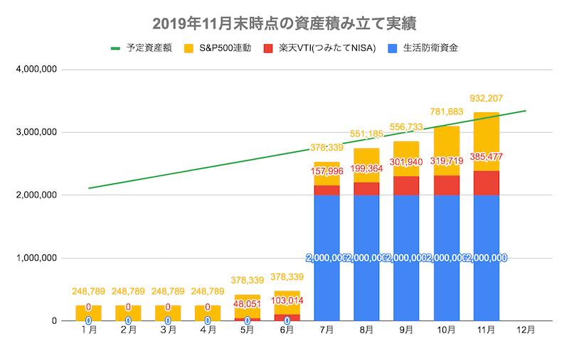 2019年11月末時点の資産積み立て実績