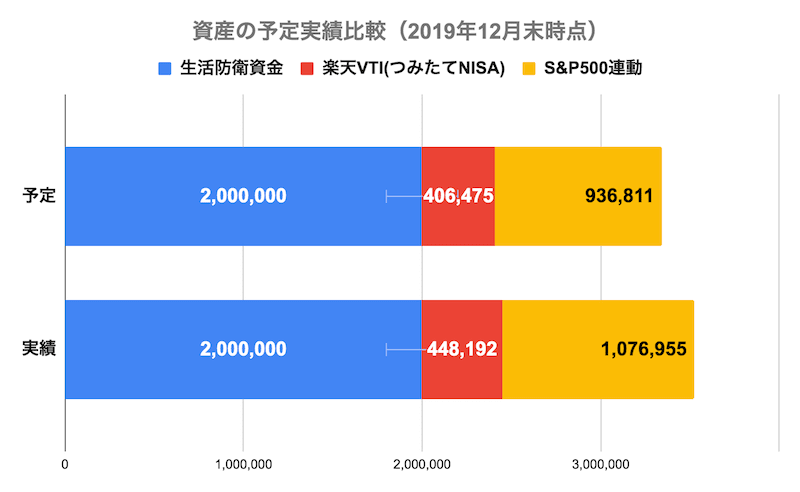 資産の予定実績比較(2019年12月末時点)