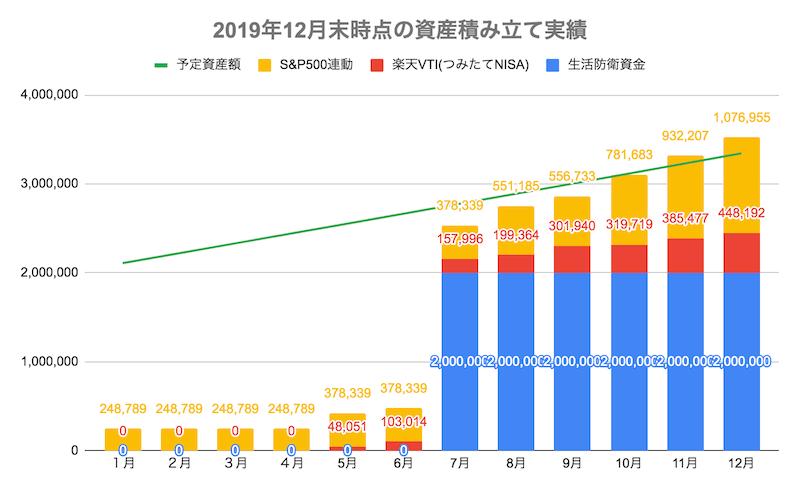 2019年12月末時点の資産積み立て実績
