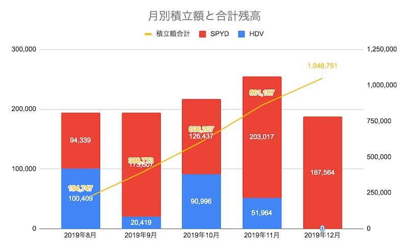 月別積立額と合計残高(2019年12月末時点)