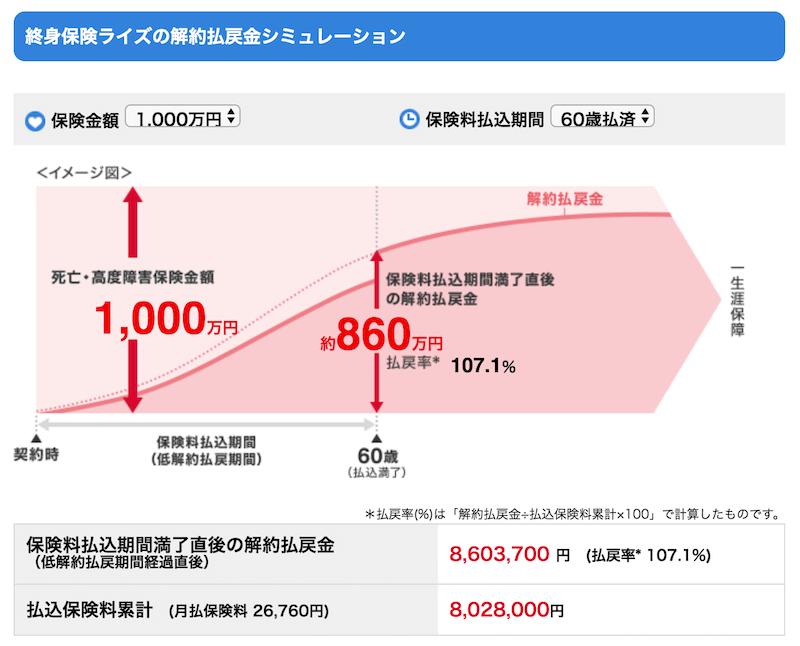 オリックス生命「終身保険ライズ」の解約払戻金シミュレーション