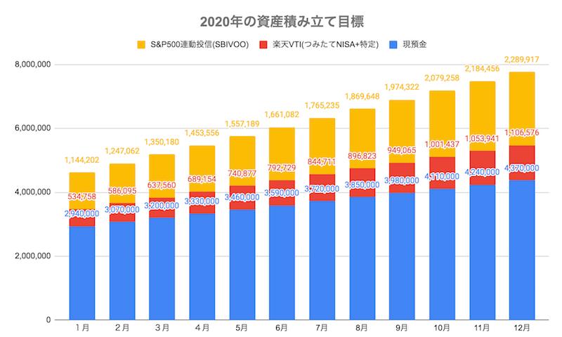 2020年の資産積み立て目標