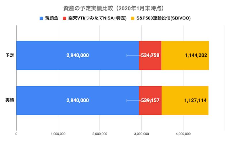 資産の予定実績比較