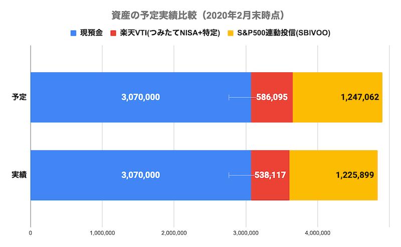 資産の予定実績比較(2020年2月末時点)