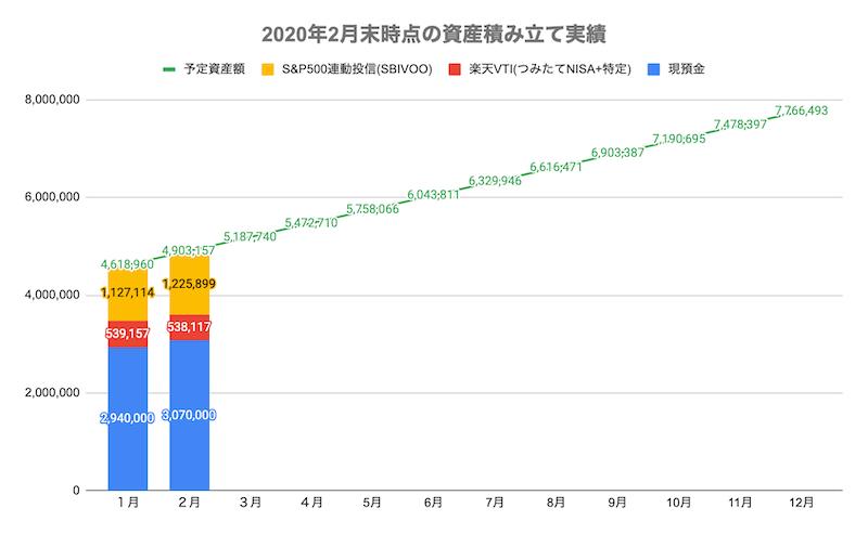 2020年2月末時点の資産積み立て実績