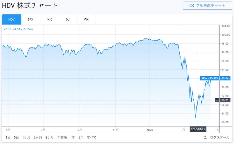 HDV株価チャート