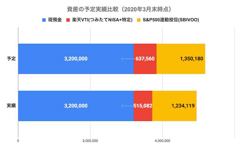 資産の予定実績比較(2020年3月末時点)