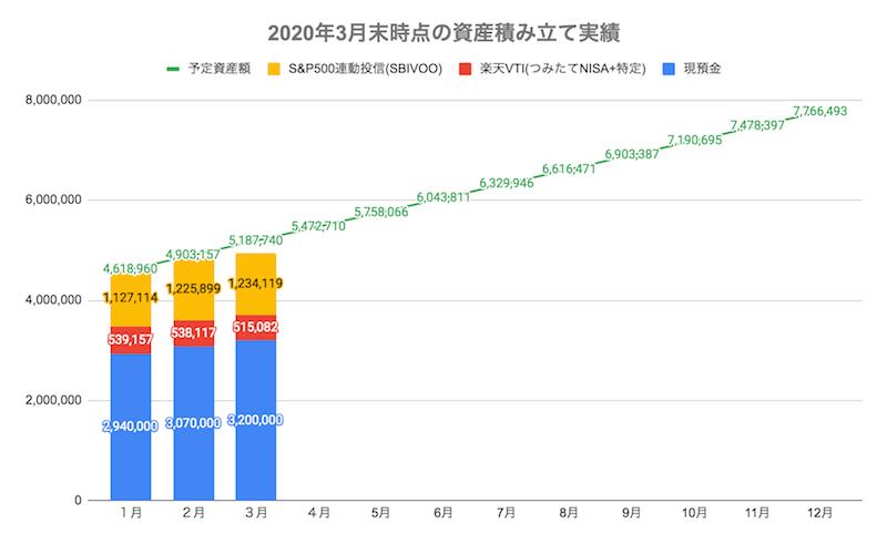 2020年3月末時点の資産積み立て実績